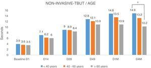 NITBUT results of eyes evaluated and divided into three groups of age, <40y, between 40 and 60y and >60y. Values in the three groups are very similar at the baseline D1, before treatment, without statistical significance. The differences increased progressively toward the last visit D4M, 4 months after the last IPL session. In group <40y, the difference was highly significant, p<0.001; the group between 40 and 60y, the degree of significance was somewhat lower, p<0.005; and in the group of more than 60y, the difference was minimally significant, p<0.01. At the last control, D4M, the differences between groups of younger age, <40y, and group >60y, show a higher degree of significance, p<0.005 (*). Statistical analysis was performed with the ANOVA test and the Bonferroni correction to compare the initial value with each of the values in the follow-up visits and between different visits.
