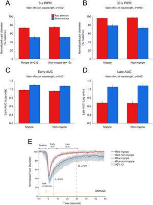 Change in pupil metrics with 1 s red and blue stimulation for myopes (n = 20) and non-myopes (n = 19). The 6 s (A) and 30 s (B) post-illumination pupil responses (PIPR) were significantly lower with the blue light compared to the red light (two-way ANOVA main effect of wavelength, p < 0.001). The early (C) and late (D) area under the curve (AUC) were significantly greater following blue light stimulation compared to red light stimulation (two-way ANOVA main effect of wavelength, p < 0.001). The PIPR values are shown as normalized change relative to the baseline pupil diameter; whereas the AUC values are shown in log units. None of the pupil metrics were significantly different between myopic and non-myopic participants (two-way ANOVA main effect of refractive error, p > 0.05). Error bars represent standard error of the mean. (E) Normalized change in pupil size for 1 s red and blue pulses across the two refractive groups. Pupil metrics include baseline, peak constriction, 6 s PIPR, 30 s PIPR, early AUC, late AUC. Shaded regions represent 95% confidence intervals. Stimulus is shown in yellow.