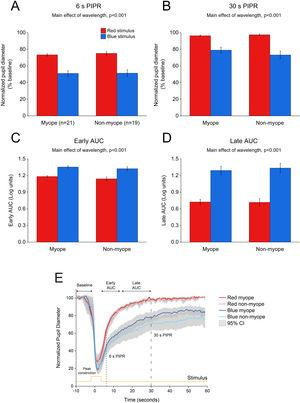 Change in pupil metrics with 5 s red and blue stimulation for myopes (n = 20) and non-myopes (n = 19). The 6 s (A) and 30 s (B) post-illumination pupil responses (PIPR) were significantly lower with the blue light compared to the red light (two-way ANOVA main effect of wavelength, p < 0.001). The early (C) and late (D) area under the curve (AUC) were significantly greater following blue light stimulation compared to red light stimulation (two-way ANOVA main effect of wavelength, p < 0.001). The PIPR values are shown as normalized change relative to the baseline pupil diameter; whereas the AUC values are shown in log units. None of the pupil metrics were significantly different between myopic and non-myopic participants (two-way ANOVA main effect of refractive error, p > 0.05). Error bars represent standard error of the mean. (E) Normalized change in pupil size for 5 s red and blue pulses across the two refractive groups. Pupil metrics include baseline, peak constriction, 6 s PIPR, 30 s PIPR, early AUC, late AUC. Shaded regions represent 95% confidence intervals. Stimulus is shown in yellow.