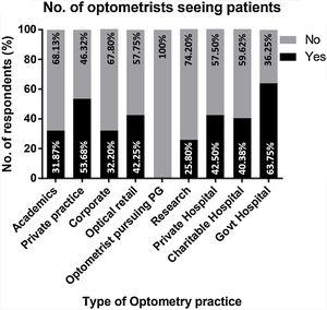 Number of optometrists who responded that they were seeing patients during the COVID-19 lockdown.
