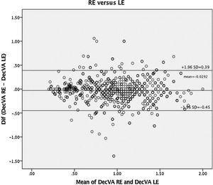 The Bland Altman plot for right eye (RE) versus left eye (LE) for the full sample. (DecVA: Decimal Visual Acuity).