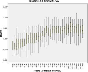 Box diagram for binocular decimal VA from 3 to 12 years, calculated at 3-month intervals, for the full sample. The box represents 50% of the data and the limits of the boxes correspond to Q1 and Q3, quartiles. Whiskers represent the data between quartiles and 1.5 times the interquartile range (IQR). (DecVA: Decimal Visual Acuity).