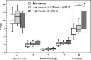 Box and Whisker plots showing median flicker thresholds in emmetropes, low myopes, and high myopes at different retinal eccentricities on the horizontal meridian. The figure indicates higher flicker thresholds in high myopes at all retinal eccentricities compared to emmetropes. Nasal retina FMTs were significantly higher in high myopes than that of emmetropes (p < 0.05, indicated by asterisks*).