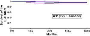 Curva global de supervivencia de Kaplan-Meier. Probabilidad de supervivencia del vástago sin cemento Spotorno CLS con cualquier revisión como punto de corte. c.i.: intervalo de confianza.