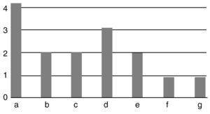 A) Sin incidencias. B) Retardo de consolidación. C) Pseudoartrosis. D) Dismetría. E) Infección. F) Lesión nerviosa. G) Extrusión.