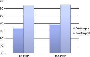Valores de Constant preoperatorio y postoperatorio aplicado al grupo control (sin aplicación de PRP) y al grupo experimental (con aplicación de PRP).