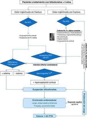 Algoritmo de diagnóstico y tratamiento de las fracturas atípicas relacionadas con el uso prolongado de bifosfonatos.