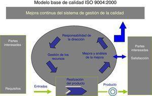 Modelo base de excelencia basado en la Norma Internacional ISO 9004 de 2000.