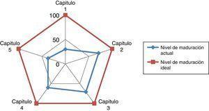 Diagrama de radar donde se aprecia la diferencia entre la situación de excelencia (línea de cuadrado) y la situación de partida (línea de rombo).