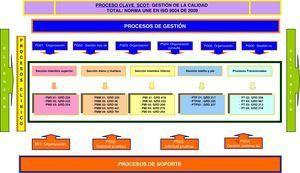 Mapa de procesos del SCOT.