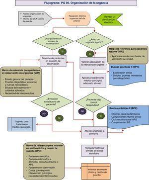 Proceso PG 05: organización de la urgencia.