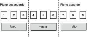 Escala de puntuación numérica que mide el grado de acuerdo o desacuerdo.
