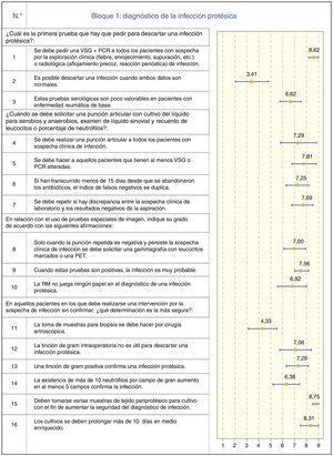 Diagnóstico de la infección protésica.