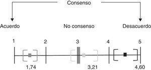A menor intervalo de confianza, mayor unanimidad en las opiniones del grupo.