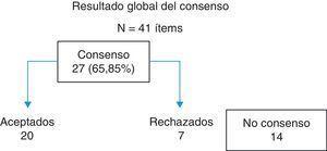 Resultado global del consenso.