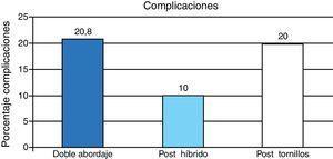 Representación gráfica del porcentaje de complicaciones observadas en cada grupo (DA, PH, PT).