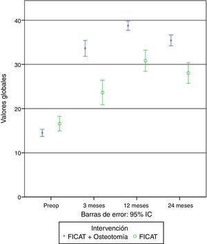 Resumen gráfico de la evolución de los valores generales en cada grupo de intervención.