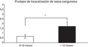Comparación en la maduración del LCA evaluada por la localización de los vasos sanguíneos (véase score en la tabla 1). En los pacientes en que el fallo del injerto se produjo antes de los 12 meses encontramos un promedio significativamente menor en este puntaje que en los que la rotura se produjo posterior a los 12 meses (0,66±0,2 vs. 1,7±0,4). *p=0,038.