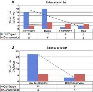 Comparativa del balance articular entre grupo quirúrgico (Q) y conservador (C). En A), tabla comparativa clasificando el balance en cuatro grados: muy bueno, bueno, satisfactorio y malo. En B), tabla 2×2, agrupando en dos categorías según resultados buenos o malos.