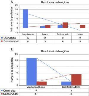 Comparativa de los resultados radiológicos entre grupo quirúrgico (Q) y conservador (C). En A), tabla comparativa clasificando los resultados radiológicos en cuatro grados: muy bueno, bueno, satisfactorio y malo. En B), tabla 2×2, agrupando en dos categorías según resultados buenos o malos.