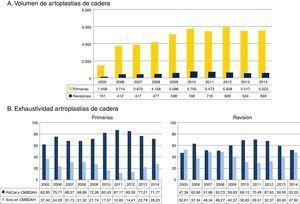 A) Evolución del número de artroplastias primarias y de revisión de cadera. B) Evolución de la exhaustividad de los datos en artroplastias primarias y de revisión de cadera en el RACat (2005-2014). CMBDAH: conjunto mínimo básico de datos al alta hospitalaria; RACat: Registro de Artroplastias de Cataluña.