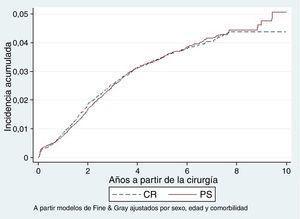 Incidencia acumulada de revisión en artroplastias primarias de rodilla con el ligamento cruzado posterior conservado (CR) y no conservado (PS).