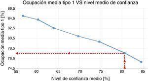 Ocupación media tipo 1 (Q1) con nivel medio de confianza (80%).