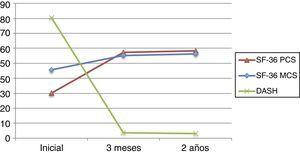 Gráfico de la evolución durante el periodo a estudio del SF-36 (MCS y PCS) en comparación con la evolución de la puntuación del DASH.
