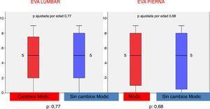 Representación gráfica mediante diagrama de cajas de EVA lumbar y en pierna en pacientes con/sin cambios tipo Modic.