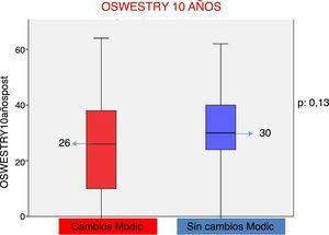Representación gráfica mediante diagrama de cajas del resultado en el cuestionario de discapacidad de Oswestry en pacientes con/sin cambios tipo Modic con 10 años de evolución.