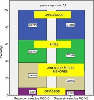 Representación gráfica de la distribución de frecuencias del tratamiento médico según la escala de la OMS en pacientes con/sin cambios tipo Modic con 10 años de evolución.