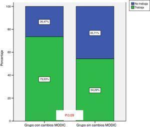 Requerimiento de incapacidad laboral en aquellos pacientes con/sin cambios tipo Modic con 10 años de evolución.
