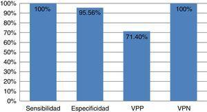 Representación gráfica del valor diagnóstico del test de Shetty en nuestra serie. VPN: valor predictivo negativo; VPP: valor predictivo positivo.