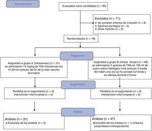 Consolidated Standards of Reporting Trials (CONSORT). Diagrama para el estudio.