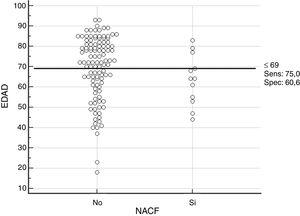 Diagrama de puntos en el cual se puede observar el punto de corte para la edad en relación con la presencia o no de NACF.