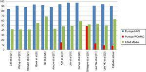 Resultados informados en la bibliografía y en nuestra muestra.