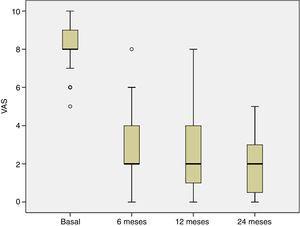 Diagrama de cajas que muestra la evolución del dolor medido mediante la escala visual analógica. El dolor disminuyó significativamente a los 6, 12 y 24 meses de seguimiento desde la visita basal (p<0,001).
