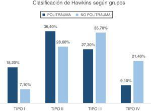 Porcentajes de tipo de fractura según grupo.