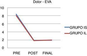 Descenso del dolor durante el seguimiento, medido según la EVA. Desde aproximadamente 8 puntos se pasa a 1,88 y 1,82 en el grupo IE e IL, respectivamente, y se mantiene en el tiempo. No hubo diferencias significativas entre ambos grupos (p<0,05).