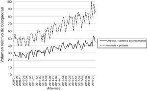 Tendencia cronológica del volumen relativo de búsquedas (VRB) del tratamiento «factores de crecimiento» vs. «prótesis».