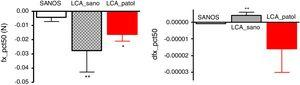 Prueba de la marcha con pívot, eje anteroposterior. Fuerza y derivada de la fuerza en el eje anteroposterior x, en las 2 piernas de sujetos control (SANOS, n=50) y en sujetos con rotura del LCA (n=30), tanto en la pierna sana (LCA_sano) como en la pierna lesionada (LCA_patol). Los valores positivos se refieren hacia delante y los negativos hacia atrás. Los valores se expresan como media±EEM. * p<0,05. ** p<0,01 significativamente diferente respecto de sujetos control.