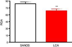 Prueba de equilibrio. Romberg sobre gomaespuma con ojos abiertos (RGA) en sujetos control (SANOS, n=27) y en sujetos con rotura del LCA (n=30). Los valores se expresan como media±EEM. ** p<0,01, significativamente diferente de sujetos sanos.