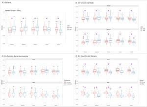 Estudio comparativo del tamaño (diámetro trasversal) de las arterias digitales en los dedos mostrado en cm. A)Comparación a nivel general (sin ninguna discriminación). B)Comparación en función del lado (mano derecha/mano izquierda). C)Comparación en función de la dominancia (mano dominante/mano no dominante). D. Comparación en función del género (masculino/femenino). El asterisco indica diferencias estadísticamente significativas en un valor de p<0,05.