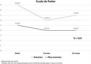 Escala de Parker por grupo etario según estado basal, a los 3 y 12 meses.