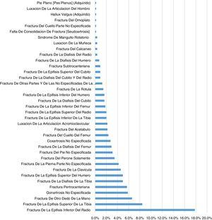 Proporción de cirugías analizadas en el estudio de colonización de cánulas de succión.