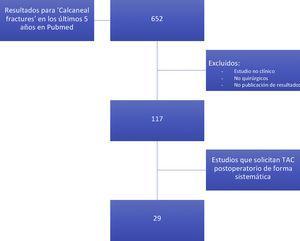 Diagrama de flujo de búsqueda bibliográfica.