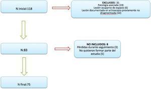 Tabla de flujo de protocolo de estudio para liberación nervio supraescapular.