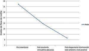 Secuencia del descenso medio del flexo tras cada una de las cirugías.