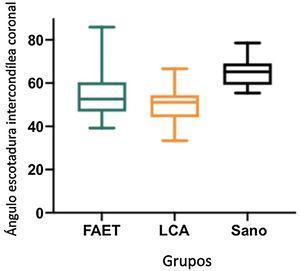 Gráfico que muestra la relación entre el ángulo de la escotadura intercondílea coronal respecto al grupo FAET, al grupo LCA y al grupo Sano. Se observa la distribución los datos obtenidos para ese parámetro.