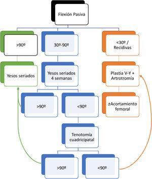 Protocolo de actuación ante luxación congénita de rodilla (PLCR).